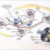 Anti Lock Brake system (ABS)