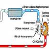 Prinsip turbo
