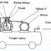 Tips: Kerusakan Kompresor dan Cara Mengatasinya
