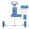 Cara Kerja Electric Power Steering (EPS) Dan Permasalahannya