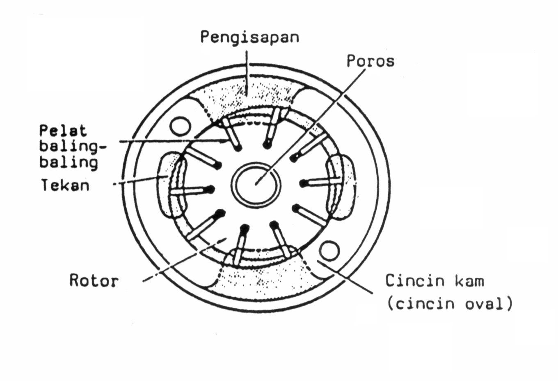 Cara Kerja Mesin Pompa Air Machine Repair