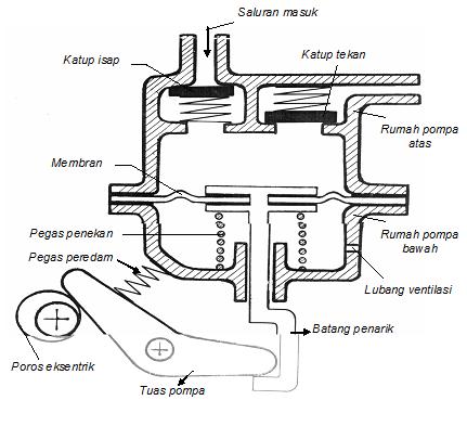 Cara Kerja Jenis Pompa Bensin | Penghemat Bahan Bakar Mobil