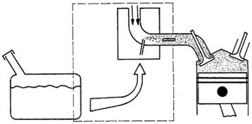 Membentuk campuran bahan bakar/udara serta mengatur jumlah campuran