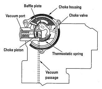 thermostatic spring choke