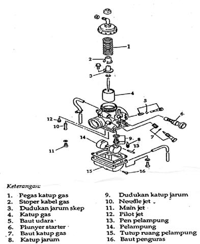 Komponen – Komponen Karburator dan Fungsinya