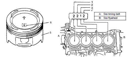 Piston, Piston Ring, Connecting Rod dan Cylinder