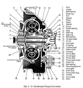 konstruksi torque converter