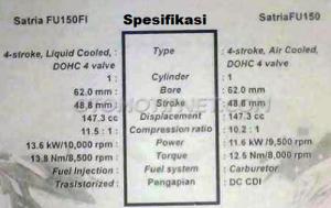 spesifikasi satria FU