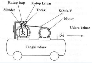 bagian kompresor