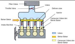 sistem injeksi mobil