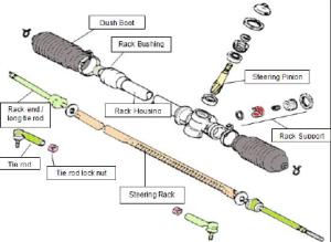 Komponen Rack pinion