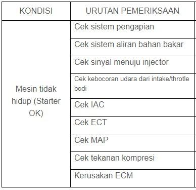 Tabel Diagnosa Kerusakan injeksi